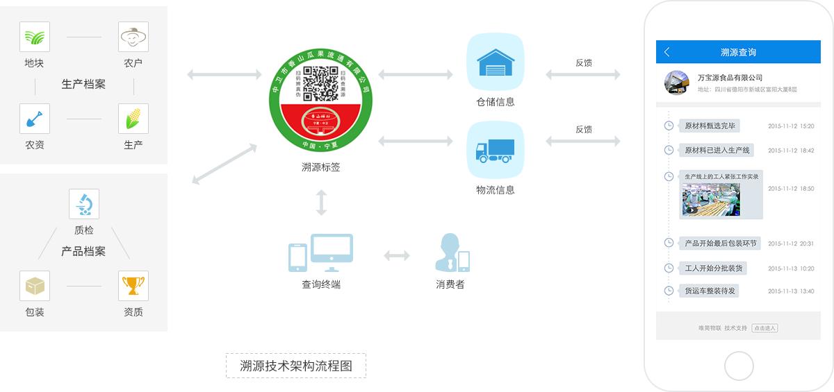 产品溯源 二维码溯源技术 产品溯源技术架构