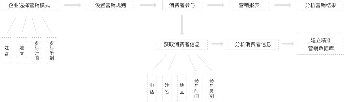 二维码营销 二维码营销技术 二维码营销技术架构
